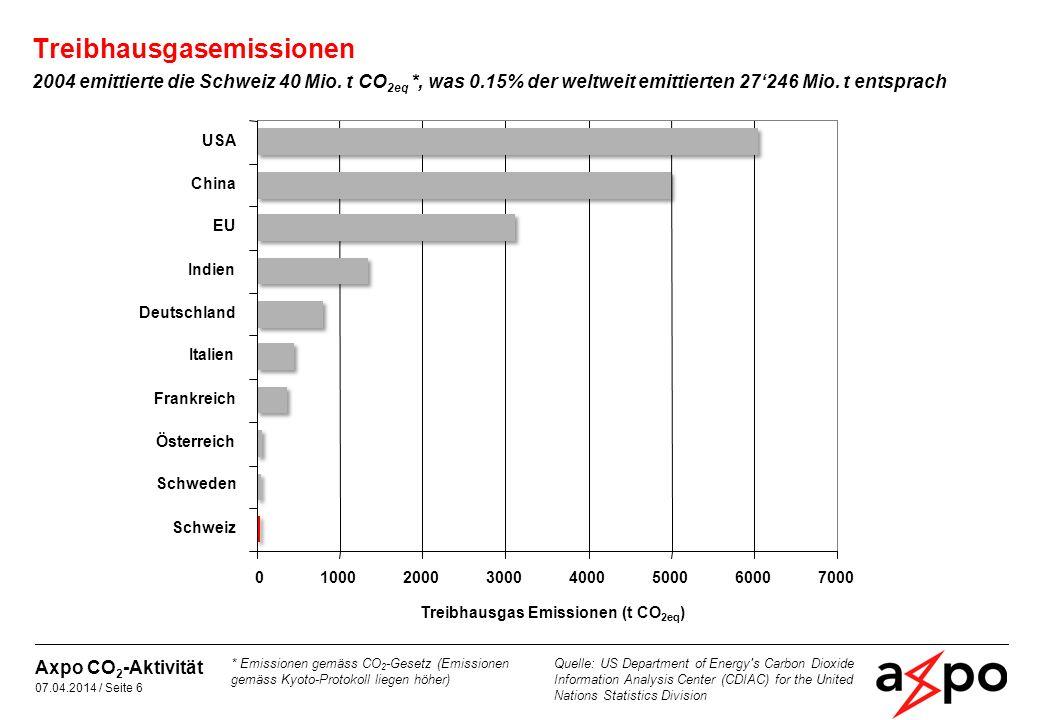 Die Schweiz weist im internationalen Vergleich sehr geringe Emissionen pro BIP auf Treibhausgasemissionen 05001000150020002500 Schweiz Schweden Frankreich Österreich Italien Deutschland USA Indien China Emissionen pro BIP (t CO 2eq / Mio.