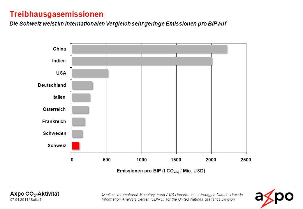 Treibhausgasemissionen Die Schweiz weist im internationalen Vergleich auch relativ geringe Emissionen pro Kopf auf Axpo CO 2 -Aktivität 07.04.2014 / Seite 8