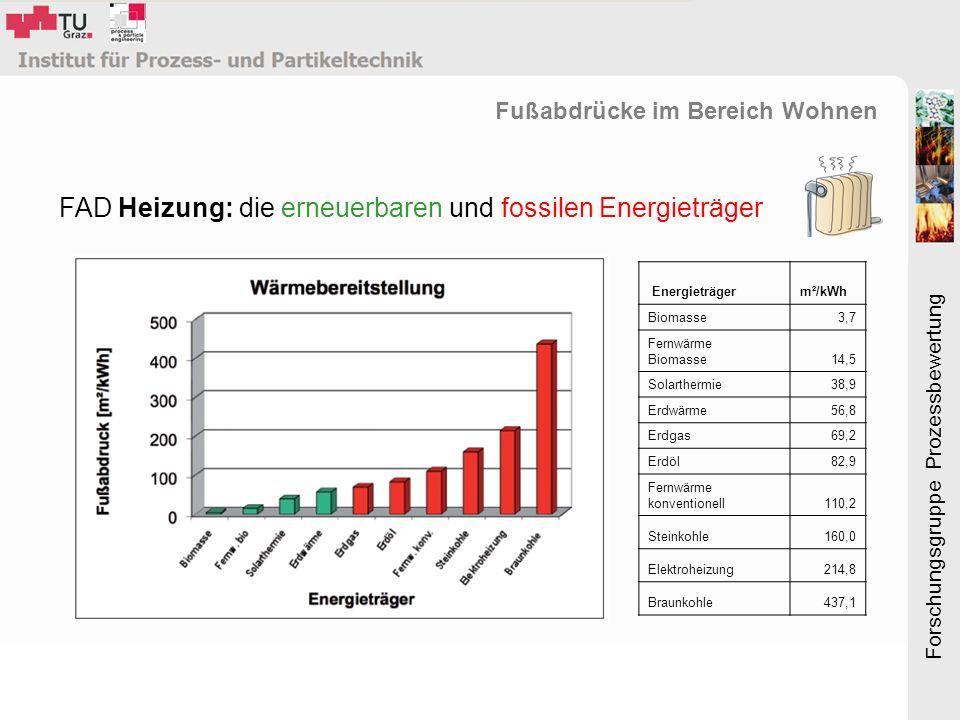 Forschungsgruppe Prozessbewertung FAD Heizung: die erneuerbaren und fossilen Energieträger Energieträgerm²/kWh Biomasse3,7 Fernwärme Biomasse14,5 Solarthermie38,9 Erdwärme56,8 Erdgas69,2 Erdöl82,9 Fernwärme konventionell110,2 Steinkohle160,0 Elektroheizung214,8 Braunkohle437,1 Fußabdrücke im Bereich Wohnen