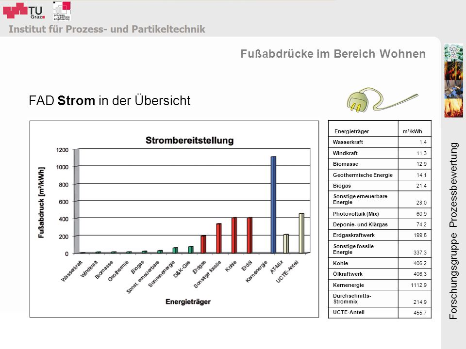 Forschungsgruppe Prozessbewertung Energieträgerm²/kWh Wasserkraft1,4 Windkraft11,3 Biomasse12,9 Geothermische Energie14,1 Biogas21,4 Sonstige erneuerbare Energie28,0 Photovoltaik (Mix)60,9 Deponie- und Klärgas74,2 Erdgaskraftwerk199,5 Sonstige fossile Energie337,3 Kohle406,2 Ölkraftwerk406,3 Kernenergie1112,9 Durchschnitts- Strommix214,9 UCTE-Anteil455,7 FAD Strom in der Übersicht Fußabdrücke im Bereich Wohnen