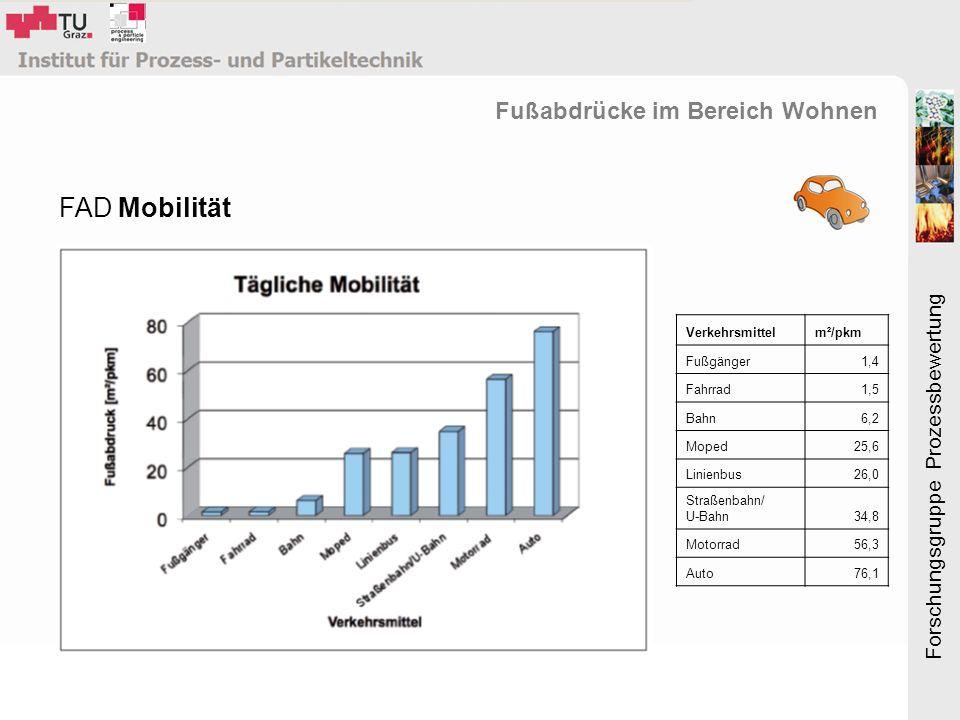 Forschungsgruppe Prozessbewertung FAD Mobilität Fußabdrücke im Bereich Wohnen Verkehrsmittelm²/pkm Fußgänger1,4 Fahrrad1,5 Bahn6,2 Moped25,6 Linienbus26,0 Straßenbahn/ U-Bahn34,8 Motorrad56,3 Auto76,1