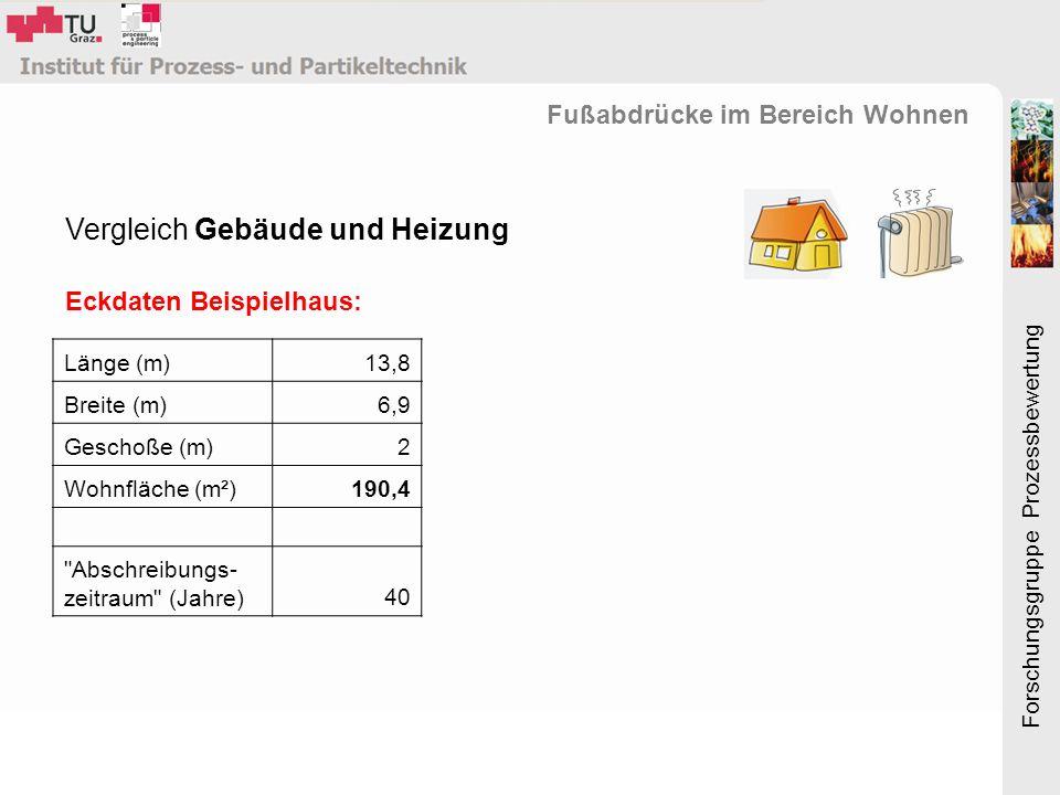 Forschungsgruppe Prozessbewertung Vergleich Gebäude und Heizung Eckdaten Beispielhaus: Fußabdrücke im Bereich Wohnen Länge (m)13,8 Breite (m)6,9 Geschoße (m)2 Wohnfläche (m²)190,4 Abschreibungs- zeitraum (Jahre)40