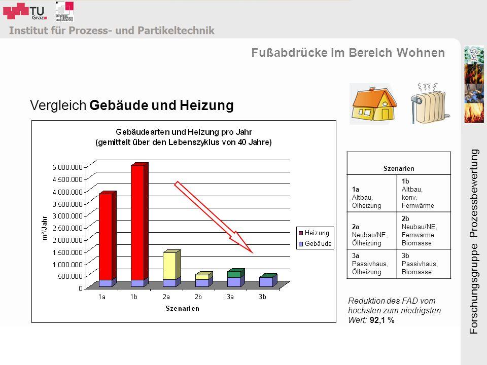 Forschungsgruppe Prozessbewertung Vergleich Gebäude und Heizung Fußabdrücke im Bereich Wohnen Szenarien 1a Altbau, Ölheizung 1b Altbau, konv.