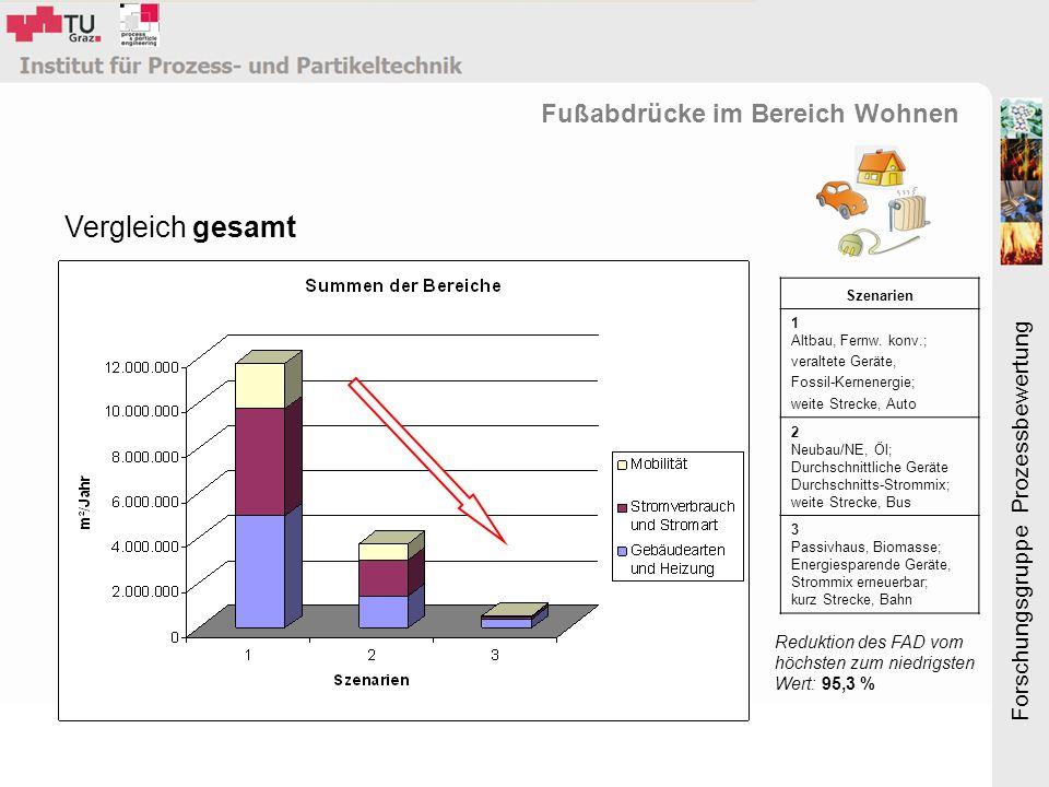 Forschungsgruppe Prozessbewertung Vergleich gesamt Fußabdrücke im Bereich Wohnen Szenarien 1 Altbau, Fernw.