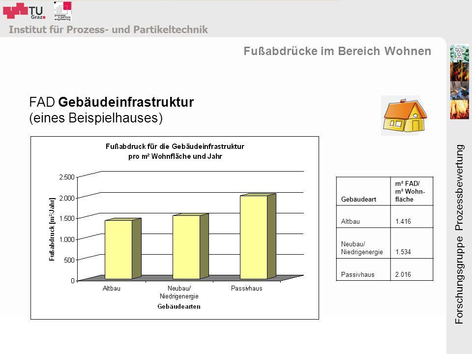 Forschungsgruppe Prozessbewertung FAD Gebäudeinfrastruktur (eines Beispielhauses) Fußabdrücke im Bereich Wohnen Gebäudeart m² FAD/ m² Wohn- fläche Altbau1.416 Neubau/ Niedrigenergie1.534 Passivhaus2.016