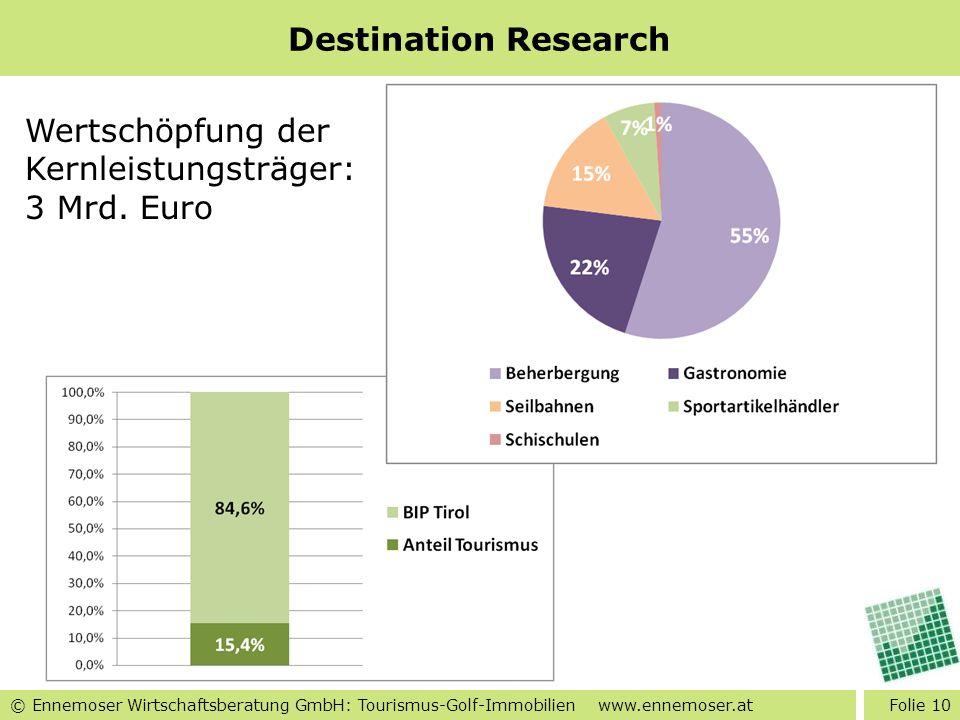 © Ennemoser Wirtschaftsberatung GmbH: Tourismus-Golf-Immobilien www.ennemoser.at Destination Research Folie 10 Wertschöpfung der Kernleistungsträger: