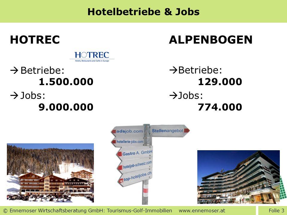 © Ennemoser Wirtschaftsberatung GmbH: Tourismus-Golf-Immobilien www.ennemoser.at Hotelbetriebe & Jobs HOTREC Betriebe: 1.500.000 Jobs: 9.000.000 ALPEN