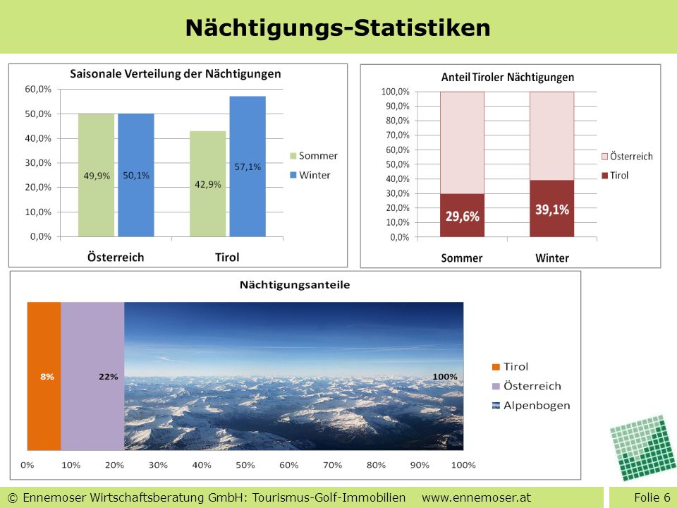 © Ennemoser Wirtschaftsberatung GmbH: Tourismus-Golf-Immobilien www.ennemoser.at Nächtigungs-Statistiken Folie 6