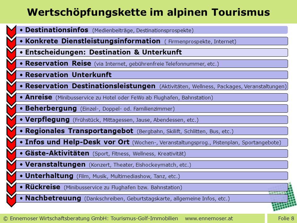 © Ennemoser Wirtschaftsberatung GmbH: Tourismus-Golf-Immobilien www.ennemoser.at Tiroler Tourismus Winter seit Anfang 90er stärkere Saison Tagesausgaben im Winter höher ( 137,-) Tourismus generiert 6 Mrd.