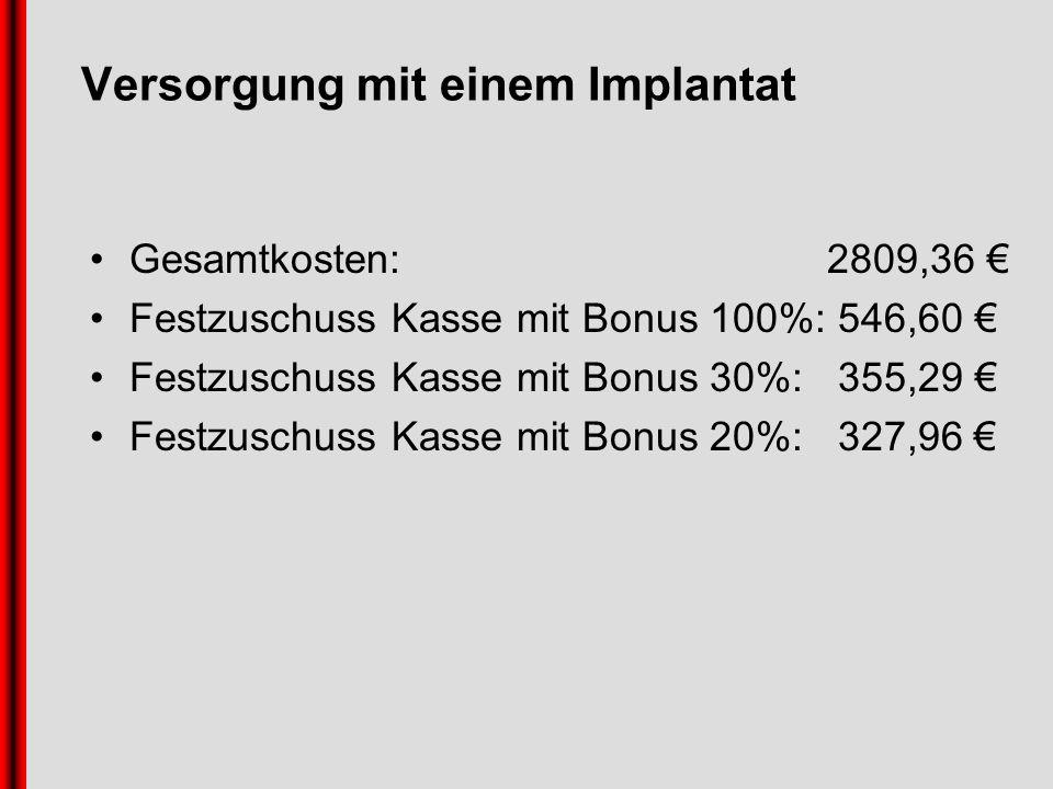 Versorgung mit einem Implantat Gesamtkosten: 2809,36 Festzuschuss Kasse mit Bonus 100%: 546,60 Festzuschuss Kasse mit Bonus 30%: 355,29 Festzuschuss Kasse mit Bonus 20%: 327,96