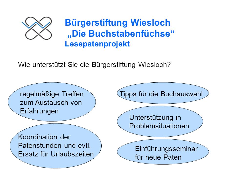Bürgerstiftung Wiesloch Die Buchstabenfüchse Lesepatenprojekt Weitere Informationen bei Gabriele Fischer, Tel.