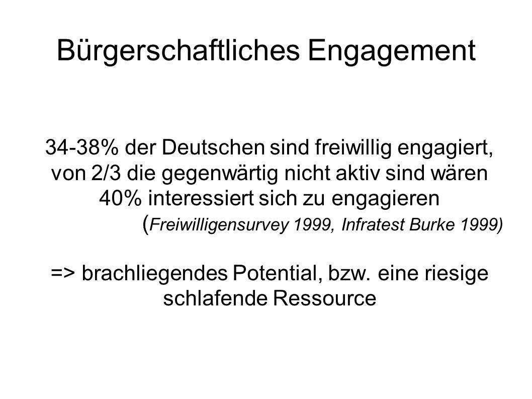 Bürgerschaftliches Engagement 34-38% der Deutschen sind freiwillig engagiert, von 2/3 die gegenwärtig nicht aktiv sind wären 40% interessiert sich zu engagieren ( Freiwilligensurvey 1999, Infratest Burke 1999) => brachliegendes Potential, bzw.