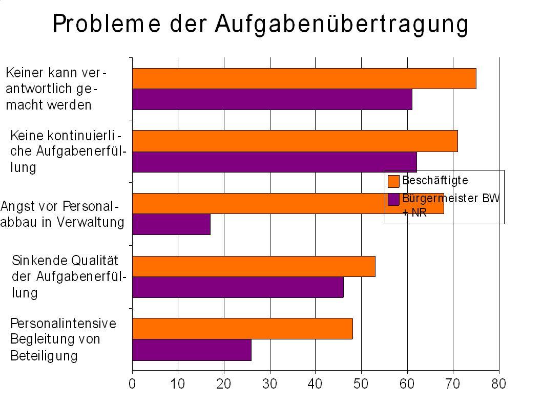 Bürgerschaftliches Engagement Kommune versus Zivilgesellschaft - Angebot und Nachfrage divergieren