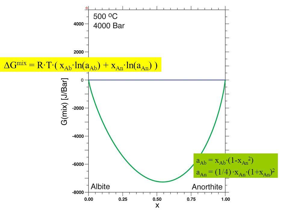 a Ab = x Ab ·(1-x An 2 ) a An = (1/4) ·x An ·(1+x An ) 2 G mix = R·T·( x Ab ·ln(a Ab ) + x An ·ln(a An ) )
