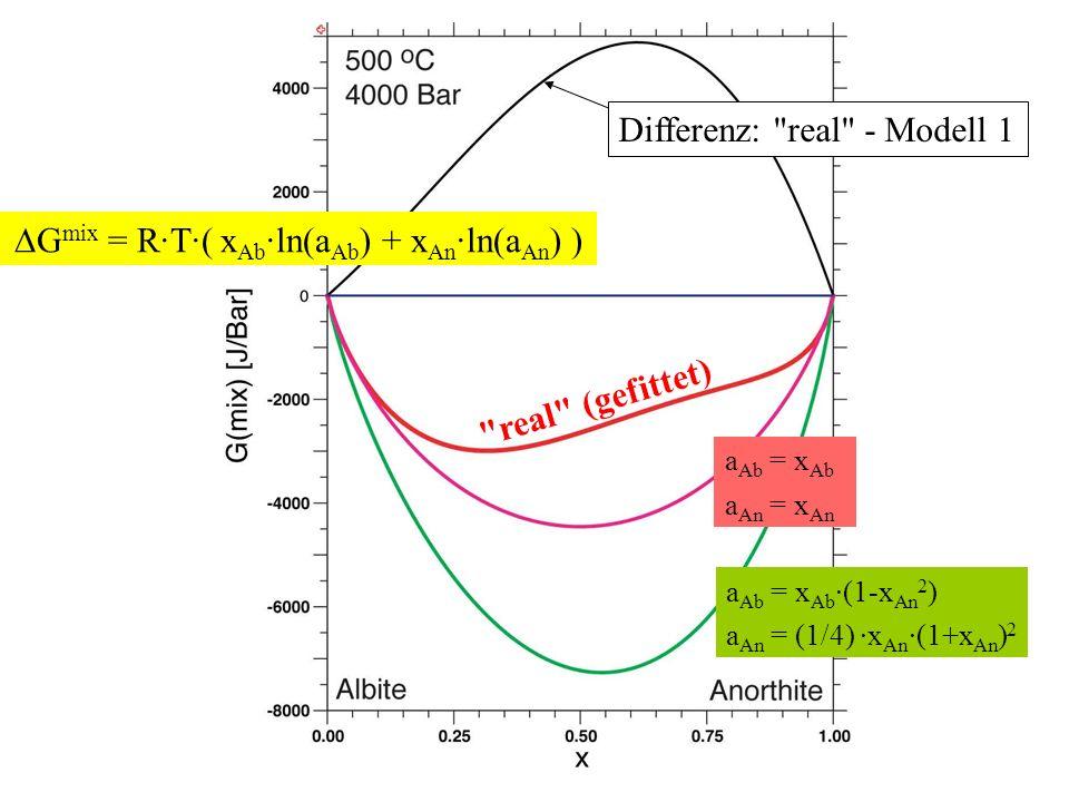 G mix = R·T·( x Ab ·ln(a Ab ) + x An ·ln(a An ) ) a Ab = x Ab a An = x An real (gefittet) Differenz: real - Modell 1 a Ab = x Ab ·(1-x An 2 ) a An = (1/4) ·x An ·(1+x An ) 2