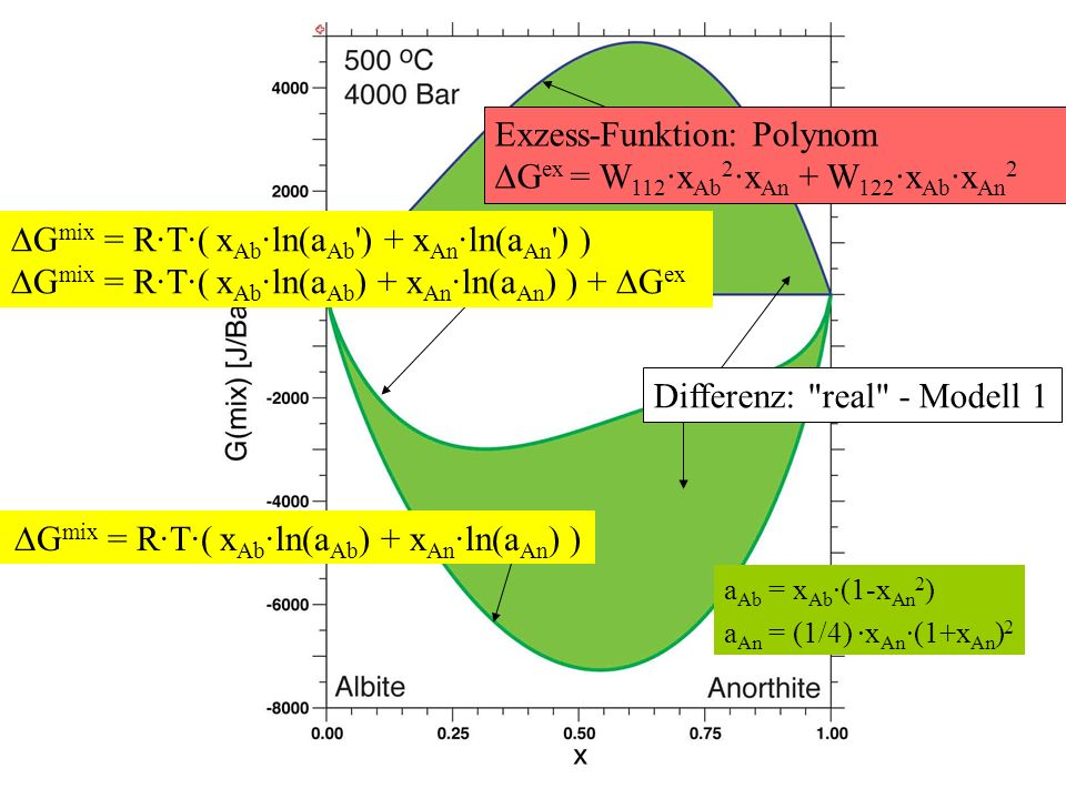 G mix = R·T·( x Ab ·ln(a Ab ) + x An ·ln(a An ) ) G mix = R·T·( x Ab ·ln(a Ab ) + x An ·ln(a An ) ) + G ex G mix = R·T·( x Ab ·ln(a Ab ) + x An ·ln(a An ) ) Differenz: real - Modell 1 a Ab = x Ab ·(1-x An 2 ) a An = (1/4) ·x An ·(1+x An ) 2 Exzess-Funktion: Polynom G ex = W 112 ·x Ab 2 ·x An + W 122 ·x Ab ·x An 2