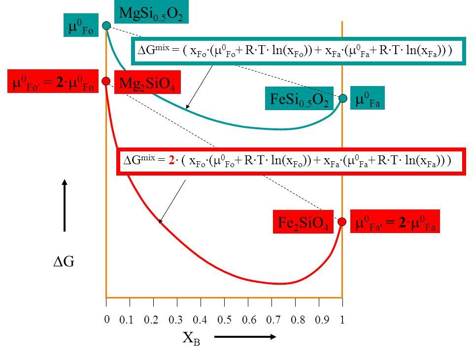 G MgSi 0.5 O 2 FeSi 0.5 O 2 0.1 0 10.20.30.40.90.60.50.80.7 XBXB G mix = ( x Fo ·( 0 Fo + R·T· ln(x Fo )) + x Fa ·( 0 Fa + R·T· ln(x Fa )) ) 0 Fo 0 Fa 0 Fo = 2· 0 Fo 0 Fa = 2· 0 Fa Mg 2 SiO 4 Fe 2 SiO 4 G mix = 2· ( x Fo ·( 0 Fo + R·T· ln(x Fo )) + x Fa ·( 0 Fa + R·T· ln(x Fa )) )