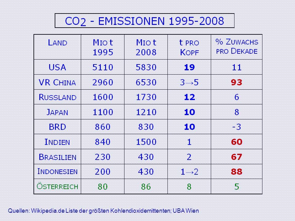 Quellen: Wikipedia.de Liste der größten Kohlendioxidemittenten; UBA Wien