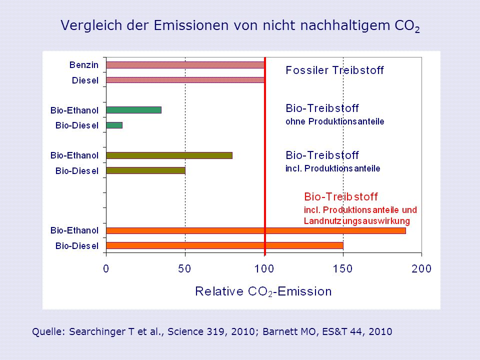 Vergleich der Emissionen von nicht nachhaltigem CO 2 Quelle: Searchinger T et al., Science 319, 2010; Barnett MO, ES&T 44, 2010