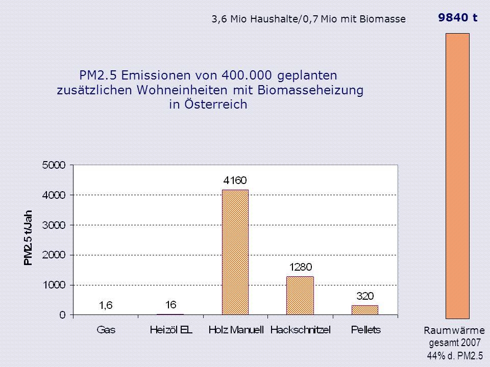 PM2.5 Emissionen von 400.000 geplanten zusätzlichen Wohneinheiten mit Biomasseheizung in Österreich Raumwärme gesamt 2007 44% d.