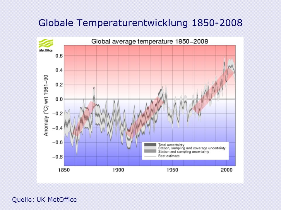 Globale Temperaturentwicklung 1850-2008 Quelle: UK MetOffice