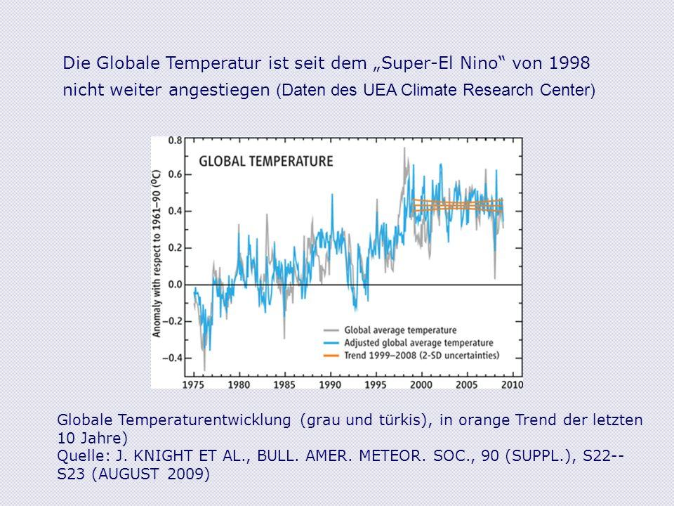 Globale Temperaturentwicklung (grau und türkis), in orange Trend der letzten 10 Jahre) Quelle: J.