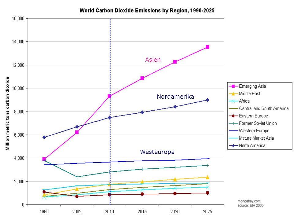 Westeuropa Nordamerika Asien