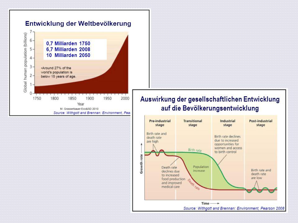 PM2.5 Feinstaubemission in Österreich 2006 / 22.700t Quelle: Umweltbundesamt 2008, BUNDESLÄNDER LUFTSCHADSTOFFINVENTUR 1990–2006; Rep 176 Davon 90% durch Biomasseverbrennung: Holz Hackschnitzel Pellets