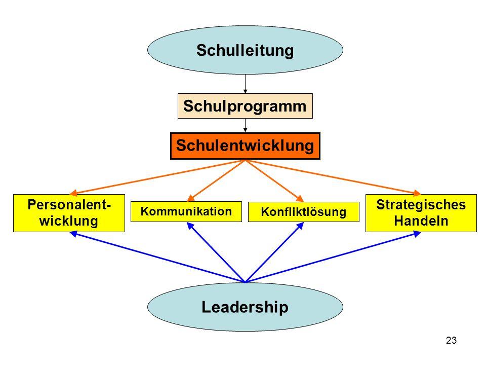 23 Leadership Personalent- wicklung Kommunikation Konfliktlösung Strategisches Handeln Schulleitung Schulentwicklung Schulprogramm