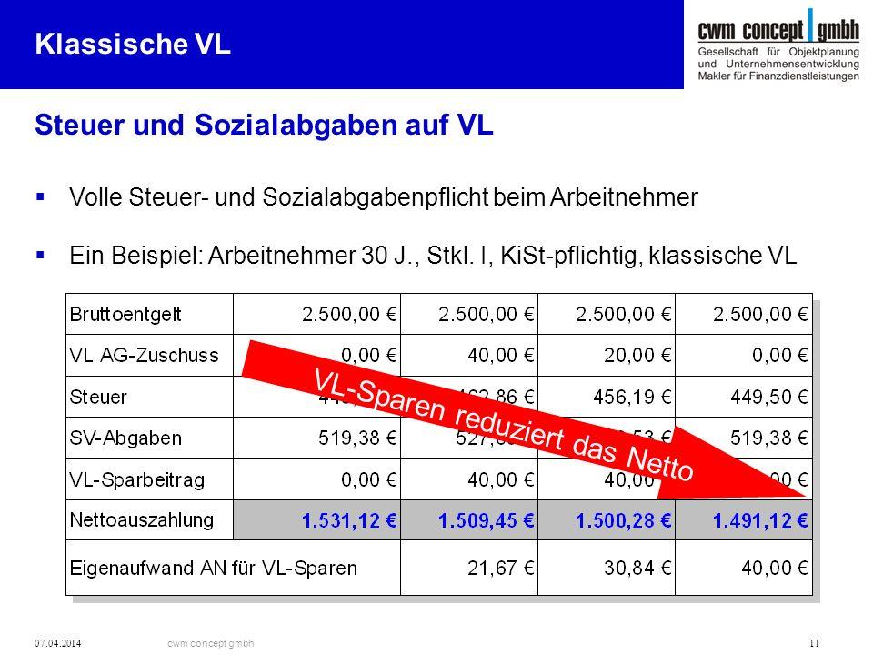 cwm concept gmbh 07.04.2014 11 Klassische VL Steuer und Sozialabgaben auf VL Volle Steuer- und Sozialabgabenpflicht beim Arbeitnehmer Ein Beispiel: Ar