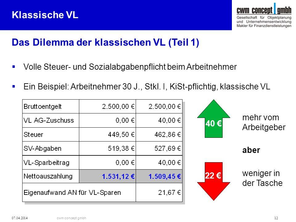 cwm concept gmbh 07.04.2014 12 Klassische VL Das Dilemma der klassischen VL (Teil 1) Volle Steuer- und Sozialabgabenpflicht beim Arbeitnehmer Ein Beispiel: Arbeitnehmer 30 J., Stkl.