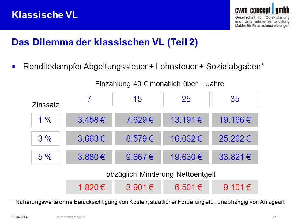 cwm concept gmbh 07.04.2014 13 Das Dilemma der klassischen VL (Teil 2) Klassische VL Renditedämpfer Abgeltungssteuer + Lohnsteuer + Sozialabgaben* * N