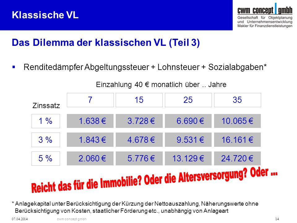 cwm concept gmbh 07.04.2014 14 Das Dilemma der klassischen VL (Teil 3) Klassische VL Renditedämpfer Abgeltungssteuer + Lohnsteuer + Sozialabgaben* * A