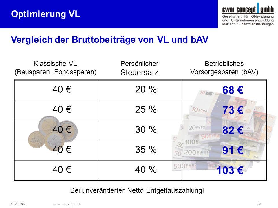 cwm concept gmbh 07.04.2014 20 Optimierung VL Vergleich der Bruttobeiträge von VL und bAV Persönlicher Steuersatz 40 20 % 68 40 25 % 73 40 30 % 82 40