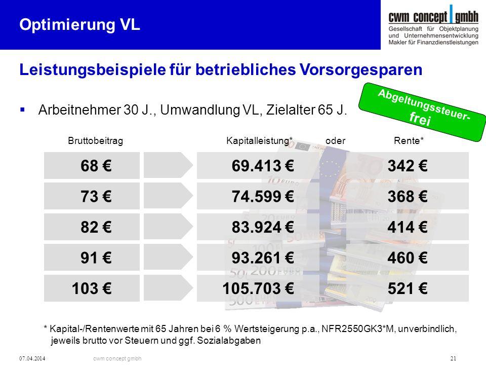 cwm concept gmbh 07.04.2014 21 Optimierung VL Leistungsbeispiele für betriebliches Vorsorgesparen Arbeitnehmer 30 J., Umwandlung VL, Zielalter 65 J.