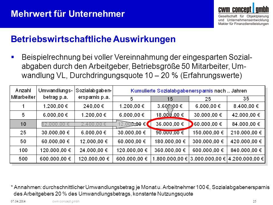 cwm concept gmbh 07.04.2014 25 Betriebswirtschaftliche Auswirkungen Mehrwert für Unternehmer Beispielrechnung bei voller Vereinnahmung der eingesparte