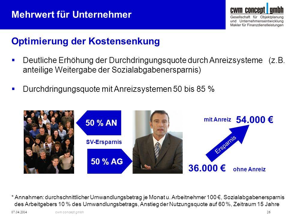 cwm concept gmbh 07.04.2014 26 Mehrwert für Unternehmer Optimierung der Kostensenkung Deutliche Erhöhung der Durchdringungsquote durch Anreizsysteme (