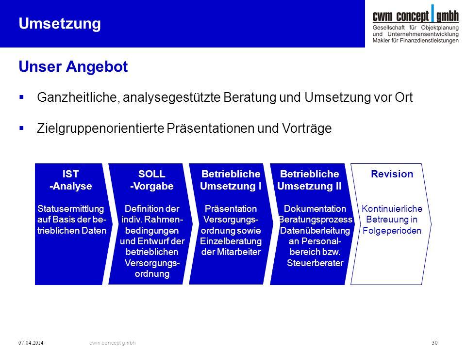 cwm concept gmbh 07.04.2014 30 Umsetzung Ganzheitliche, analysegestützte Beratung und Umsetzung vor Ort Zielgruppenorientierte Präsentationen und Vort