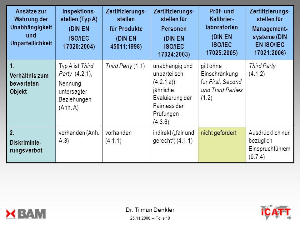 Dr. Tilman Denkler 25.11.2008 – Folie 10 Ansätze zur Wahrung der Unabhängigkeit und Unparteilichkeit Inspektions- stellen (Typ A) (DIN EN ISO/IEC 1702