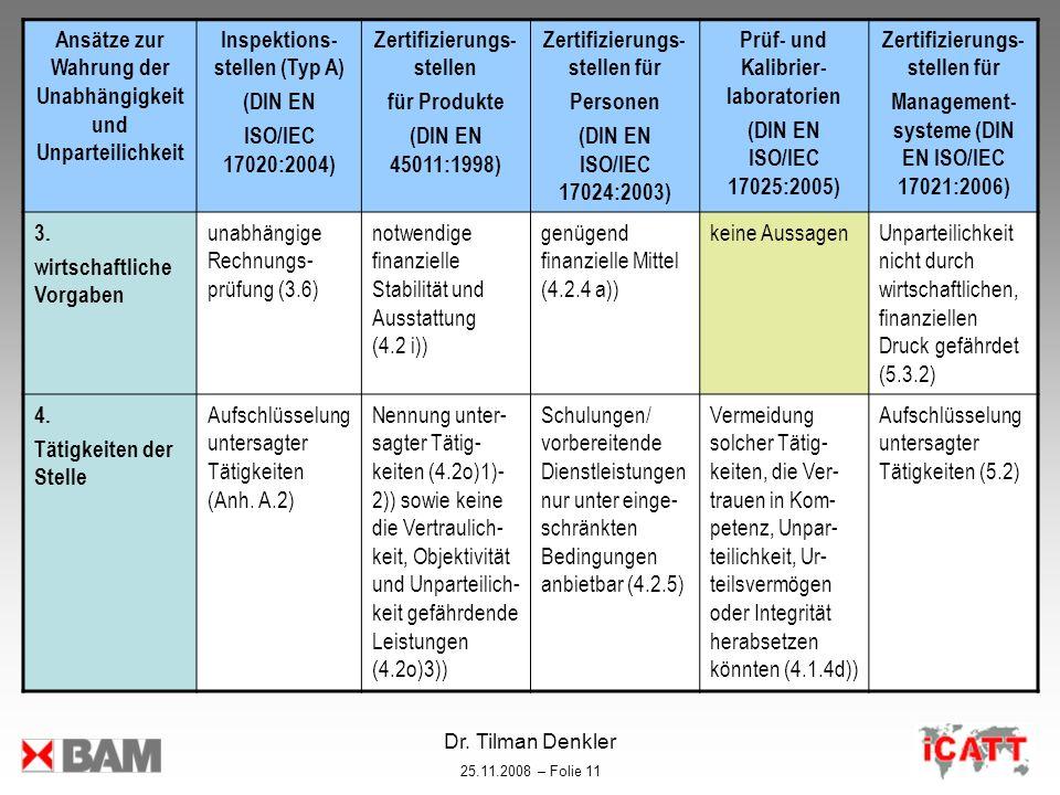 Dr. Tilman Denkler 25.11.2008 – Folie 11 Ansätze zur Wahrung der Unabhängigkeit und Unparteilichkeit Inspektions- stellen (Typ A) (DIN EN ISO/IEC 1702