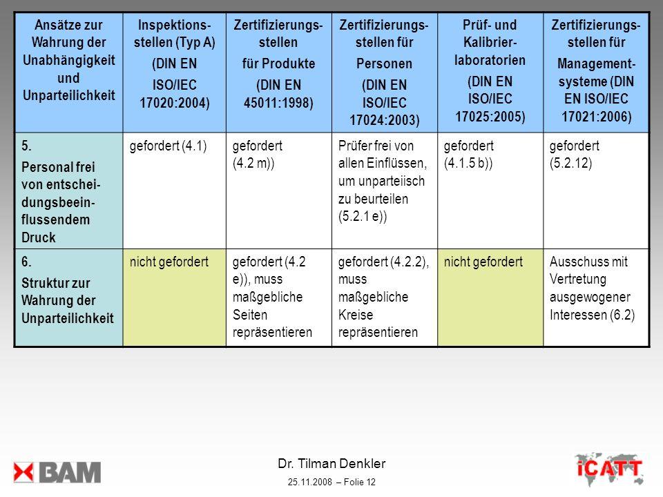 Dr. Tilman Denkler 25.11.2008 – Folie 12 Ansätze zur Wahrung der Unabhängigkeit und Unparteilichkeit Inspektions- stellen (Typ A) (DIN EN ISO/IEC 1702