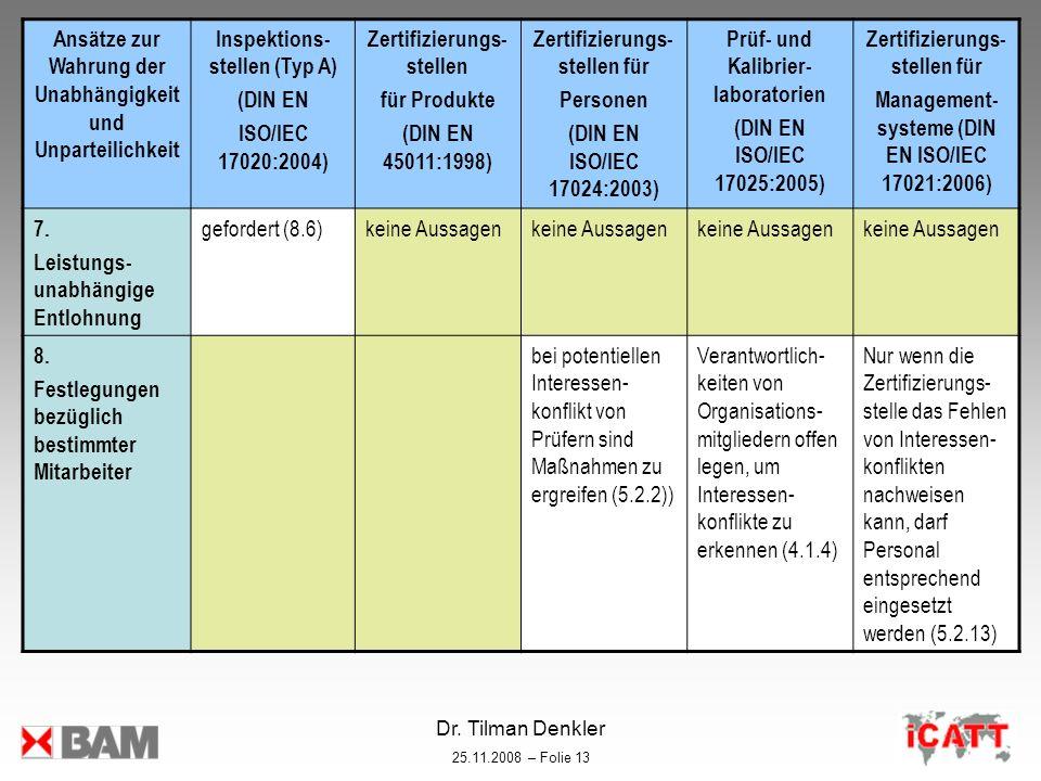 Dr. Tilman Denkler 25.11.2008 – Folie 13 Ansätze zur Wahrung der Unabhängigkeit und Unparteilichkeit Inspektions- stellen (Typ A) (DIN EN ISO/IEC 1702