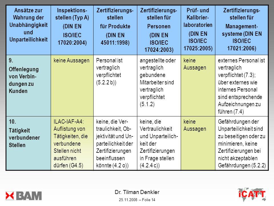 Dr. Tilman Denkler 25.11.2008 – Folie 14 Ansätze zur Wahrung der Unabhängigkeit und Unparteilichkeit Inspektions- stellen (Typ A) (DIN EN ISO/IEC 1702