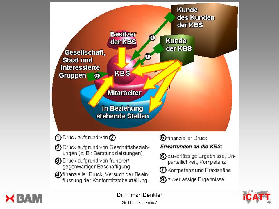 Dr. Tilman Denkler 25.11.2008 – Folie 7