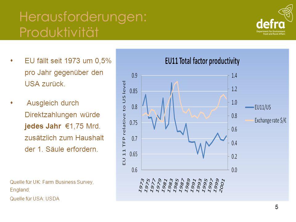 Übergang: die Zeit ist günstig … 16 OECD-Projektionen Die Preise für landwirtschaftliche Grunderzeugnisse steigen.