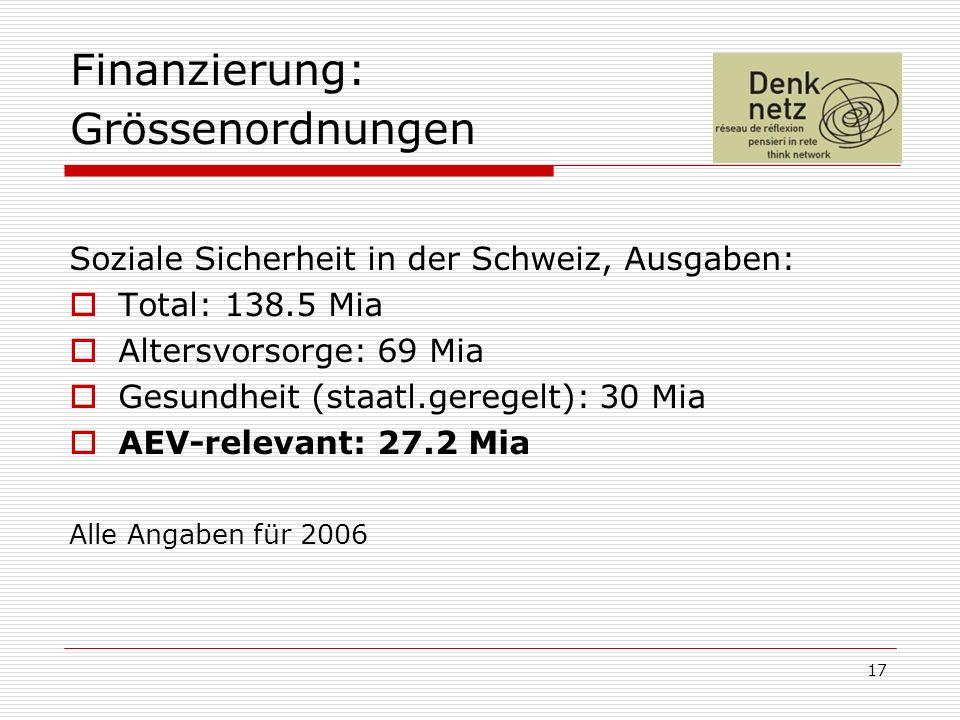 17 Finanzierung: Grössenordnungen Soziale Sicherheit in der Schweiz, Ausgaben: Total: 138.5 Mia Altersvorsorge: 69 Mia Gesundheit (staatl.geregelt): 3