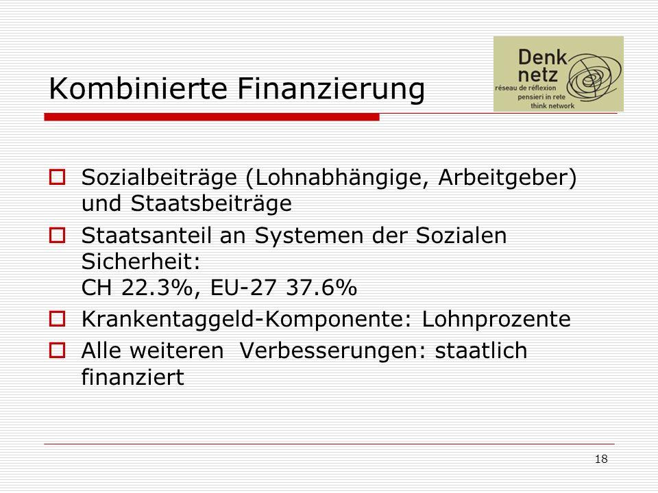 18 Kombinierte Finanzierung Sozialbeiträge (Lohnabhängige, Arbeitgeber) und Staatsbeiträge Staatsanteil an Systemen der Sozialen Sicherheit: CH 22.3%, EU-27 37.6% Krankentaggeld-Komponente: Lohnprozente Alle weiteren Verbesserungen: staatlich finanziert