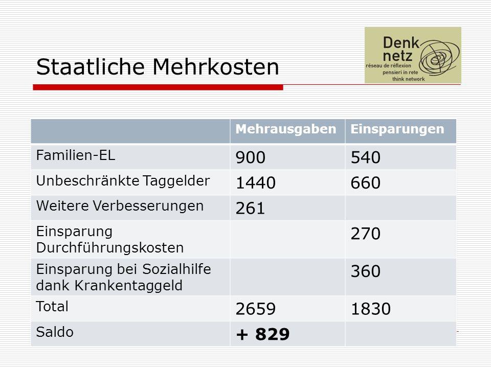 19 Staatliche Mehrkosten MehrausgabenEinsparungen Familien-EL 900540 Unbeschränkte Taggelder 1440660 Weitere Verbesserungen 261 Einsparung Durchführun