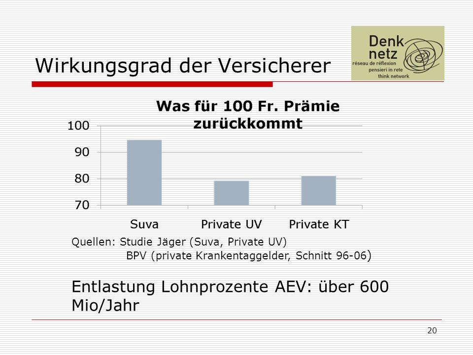 Wirkungsgrad der Versicherer 20 Quellen: Studie Jäger (Suva, Private UV) BPV (private Krankentaggelder, Schnitt 96-06 ) Entlastung Lohnprozente AEV: über 600 Mio/Jahr