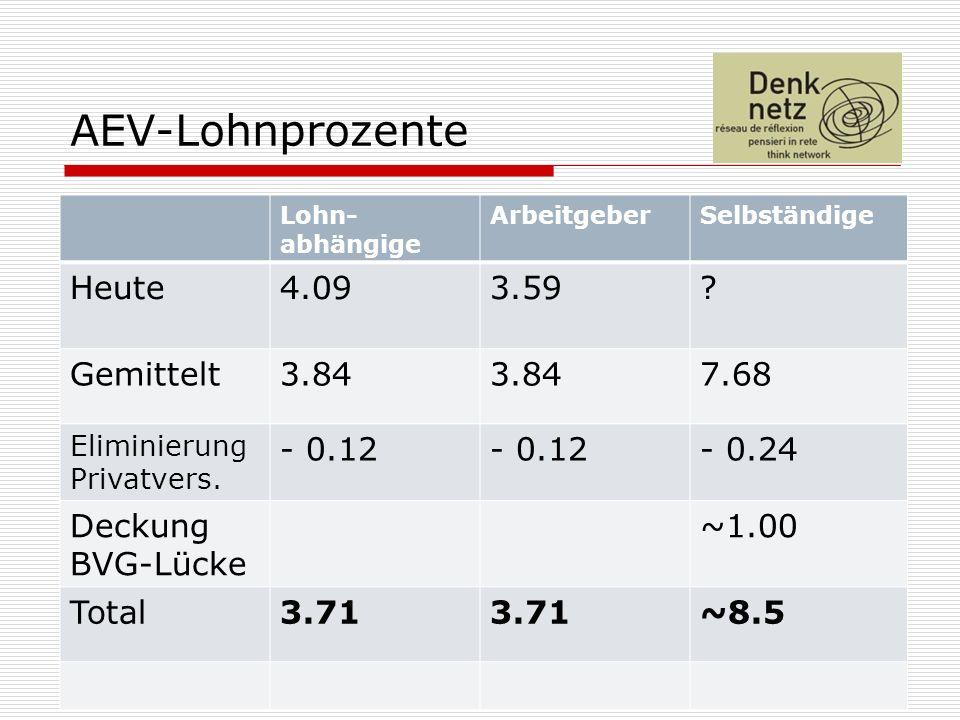 21 AEV-Lohnprozente Lohn- abhängige ArbeitgeberSelbständige Heute4.093.59.